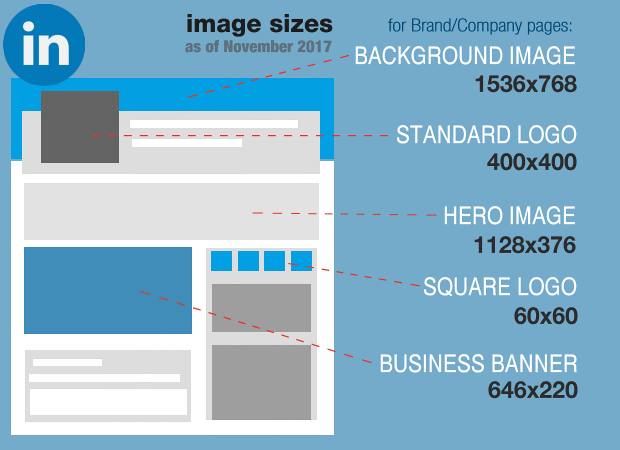 LinkedIn Image Sizes Best Practice