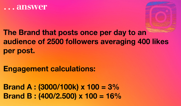 The Brand that posts once per day to an audience of 2500 followers averaging 400 likes per post