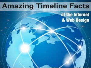 Amazing Timeline Facts of the Internet and Web Design